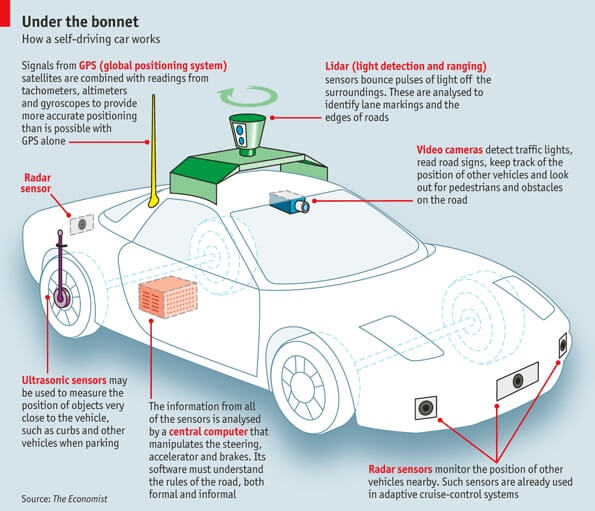How does an autonomous car work